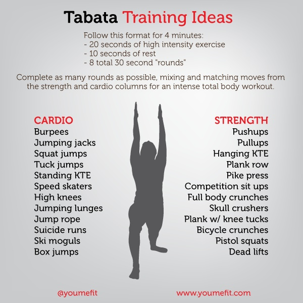 Have You Tried A Tabata Or Other Type Of HIIT Workout